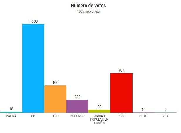 resultados Guijuelo